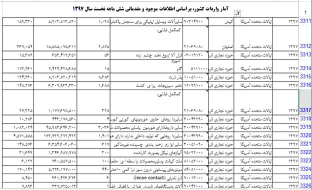 با خروج آمریکا از برجام، صادرات این کشور به ایران ۲۹ برابر شده است