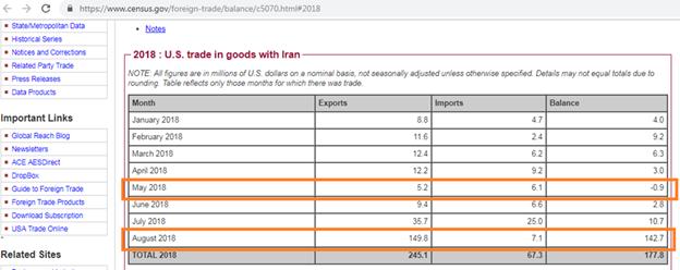 جنگ اقتصادی آمریکا علیه ایران تاکنون به کجا رسیده است؟