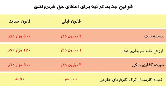 خروج بیش از 1.6 میلیارد دلار از ایران برای خرید خانه در ترکیه