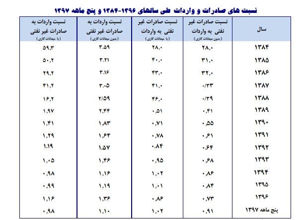 تجارت ۱۳ ساله ایران در یک نگاه
