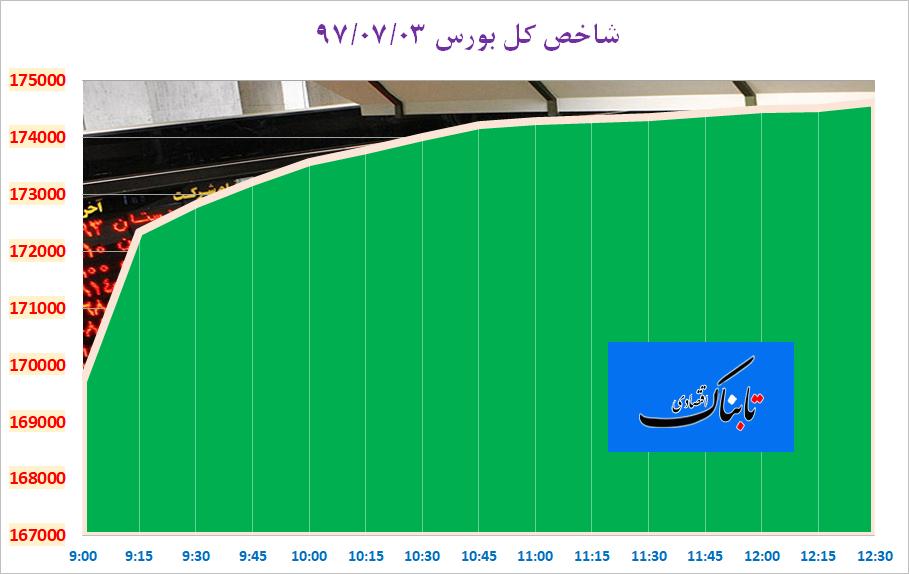از «ضرر ۵ میلیارد دلاری آمریکا از توفان فلورانس» تا «متوسط قیمت مسکن تهران در شهریورماه»