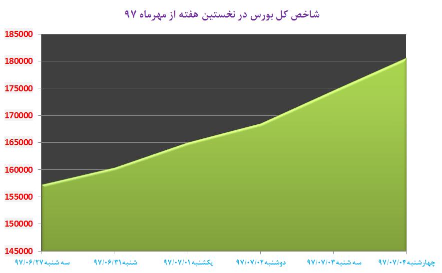 رشد بیش از ۲۳ هزار واحدی شاخص کل بورس