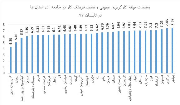 کارگریزی نیروی کار کدام استان ها بیشتر صدای فعالان اقتصادی را درآورده است؟