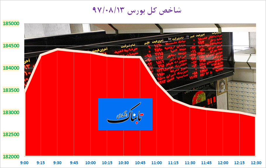 روند دو سویه در بازار سرمایه تهران/ شاخص کل بورس و فرابورس عقب نشینی کردند
