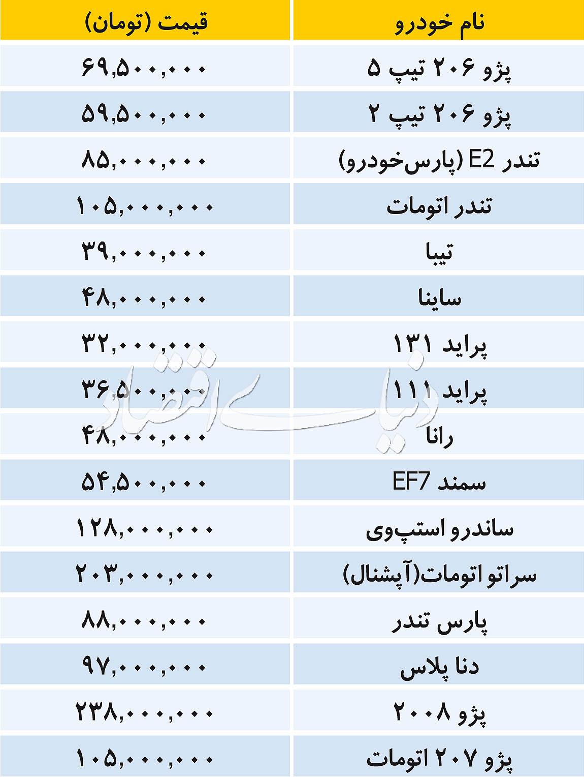 بازار سیاه بلیت پروازهای مشهد/ بازار خودروهای داخلی از ۳۲ تا ۲۳۸ میلیون تومان/ واکنش رئیس کل بانک مرکزی به قطع سوئیفت