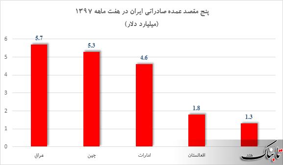 ده کشوری که صادرات ایران به آنها بیشترین رشد را داشته است، کدامند؟
