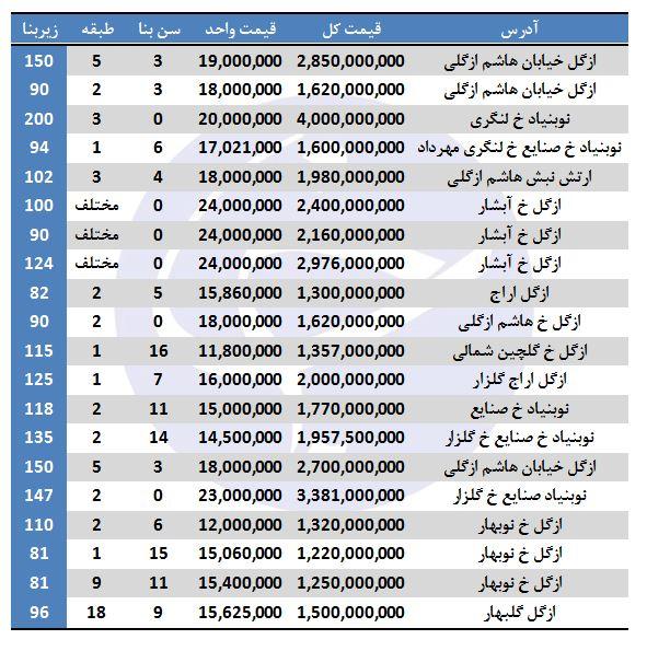 ذخیرهسازی بیش از یک میلیون تن برنج در کشور/ محلهای در تهران که آپارتمان زیر یک میلیارد ندارد/ اقلام عمده صادراتی ایران در هفت ماهه امسال چیست؟