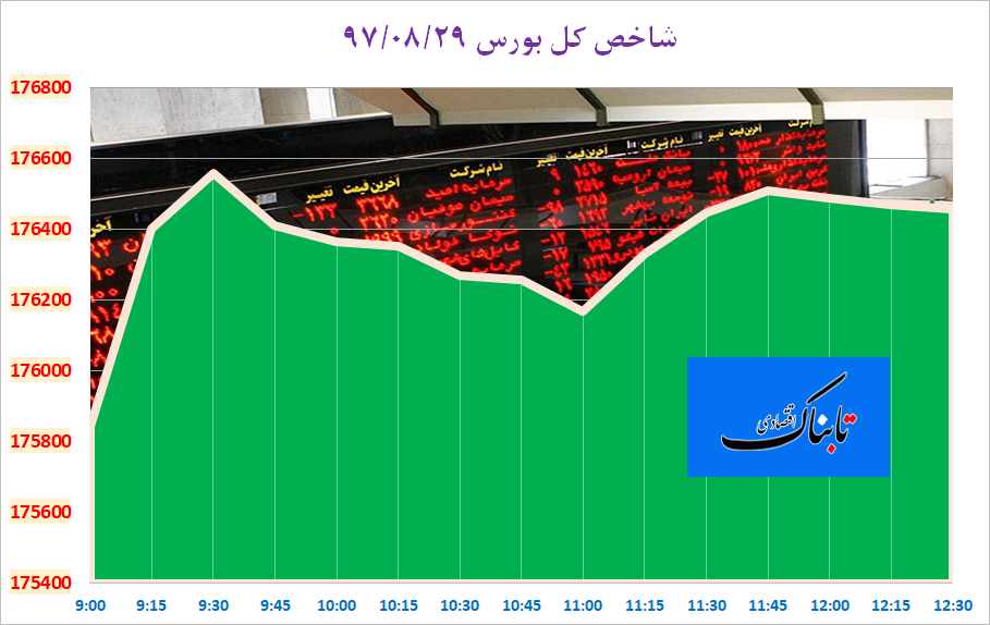 بانک مرکزی از کاهش قیمت گوشت قرمز آمار داد/ یک ابر پولشویی که معادل ۴۸ درصد تولید ناخالص ایران است/ واگذاری خودروهای فروش قطعی با کدام قیمت؟