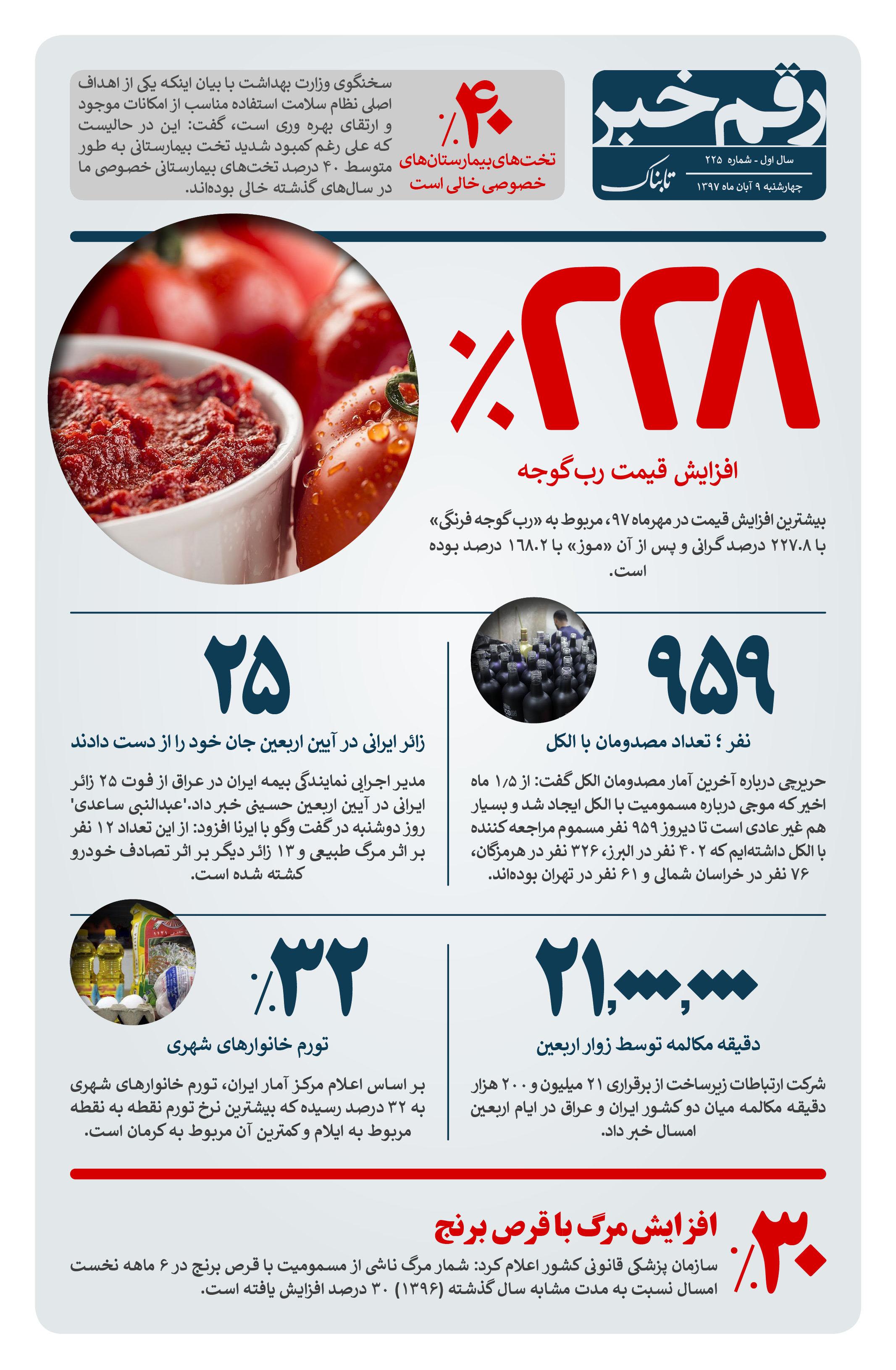 رقم خبر: 228% افزایش قیمت رب گوجه فرنگی