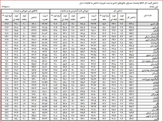 تورم آبان به تفکیک استانها منتشر شد + جدول