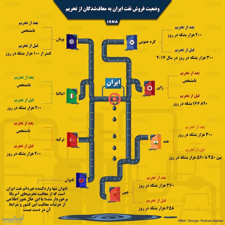 وضعیت فروش نفت ایران به معافشدگان از تحریم