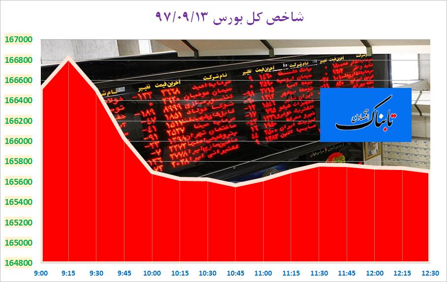 بورس تهران دوباره قرمز شد/ نماگر بورس ریزش کرد، فرابورس افزایش یافت