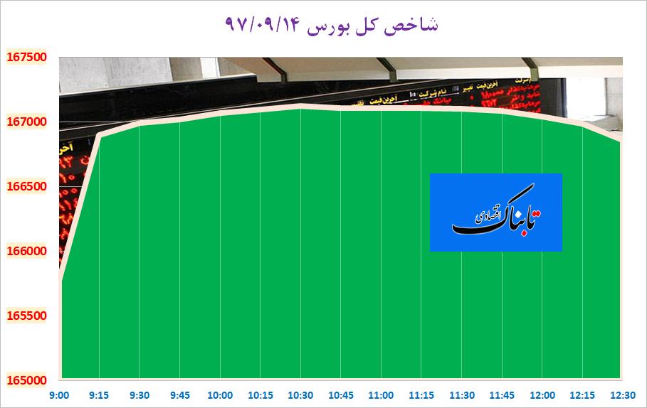 قیمت پیشبینی شده بنزین در بودجه ۹۸/ عراق در نوبت بعدی خروج از اوپک/ بازار در انتظار عرضه ۶۰۰ هزار موبایل توقیفی در گمرک/ خودرویی که ۳میلیون ارزان شد/ درخواست آمریکا برای عضویت در اوپک