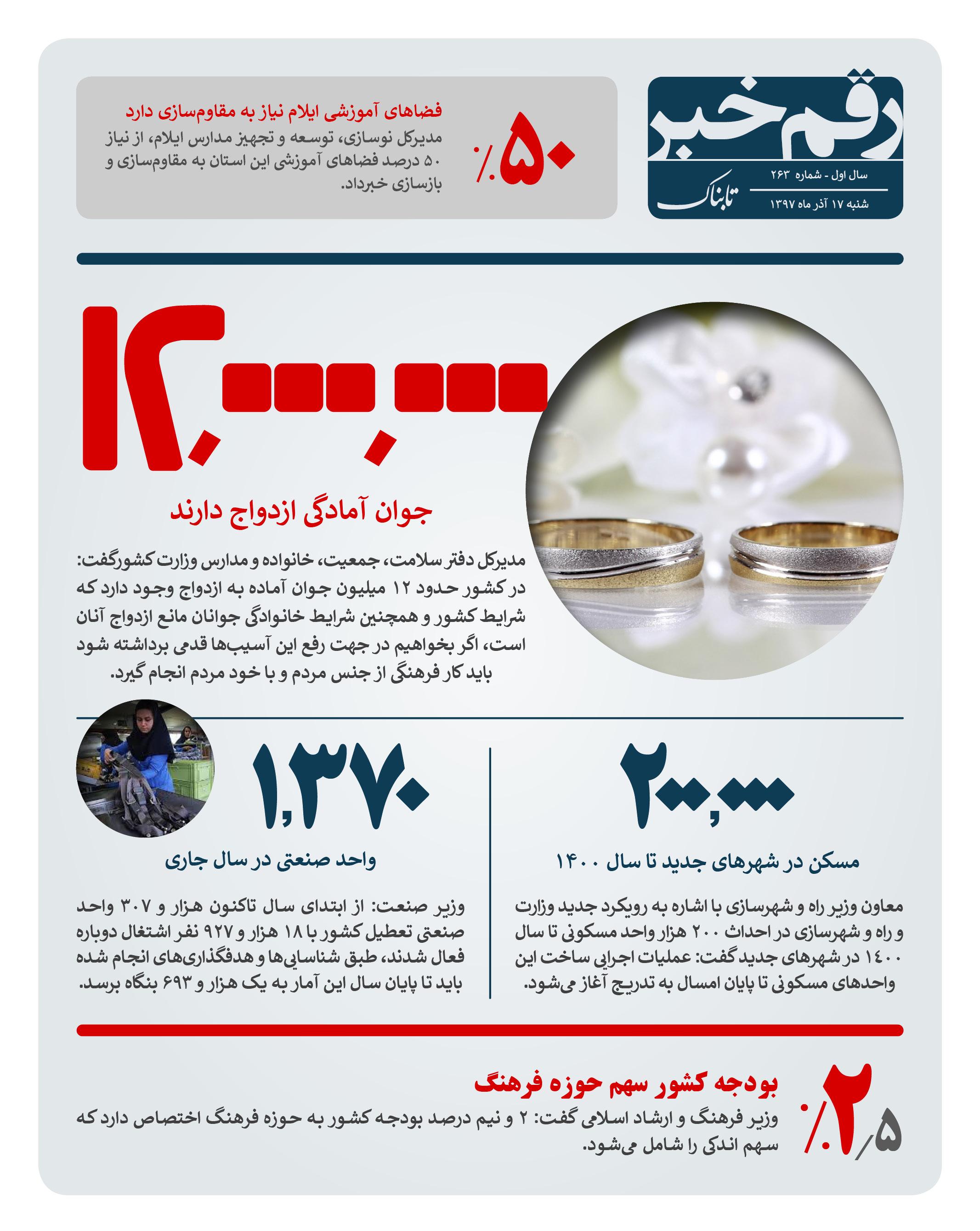 رقم خبر: ۱۲ میلیون جوان آمادگی ازدواج دارند