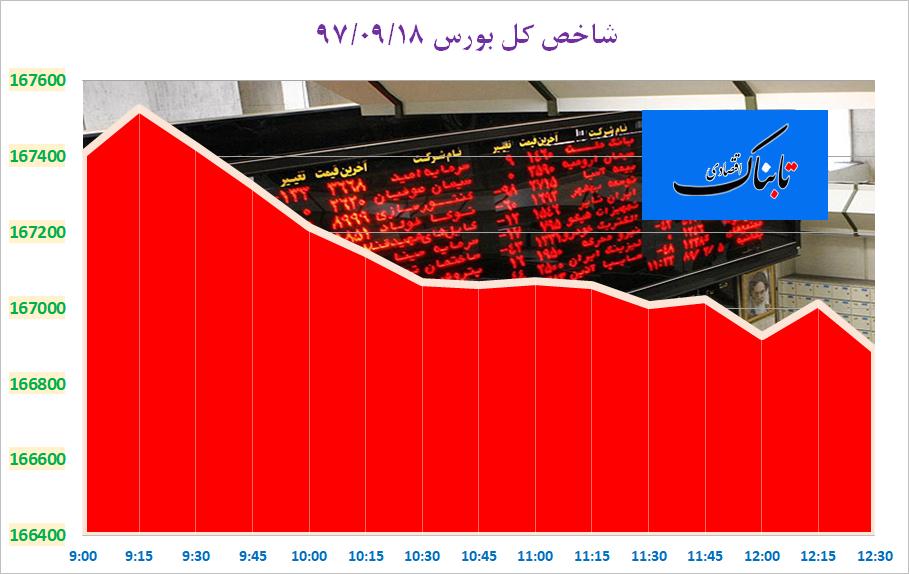 محدودیت تراکنش بانکی برای هر کدملی؛ ۱۰۰میلیون در ۲۴ساعت/ هند و امارات نیز دلار را کنار گذاشتند/ واشنگتن: ۱۷ درصد صادرات نفت عراق را میخریم/ فرانسه کشوری با بالاترین نرخ مالیات