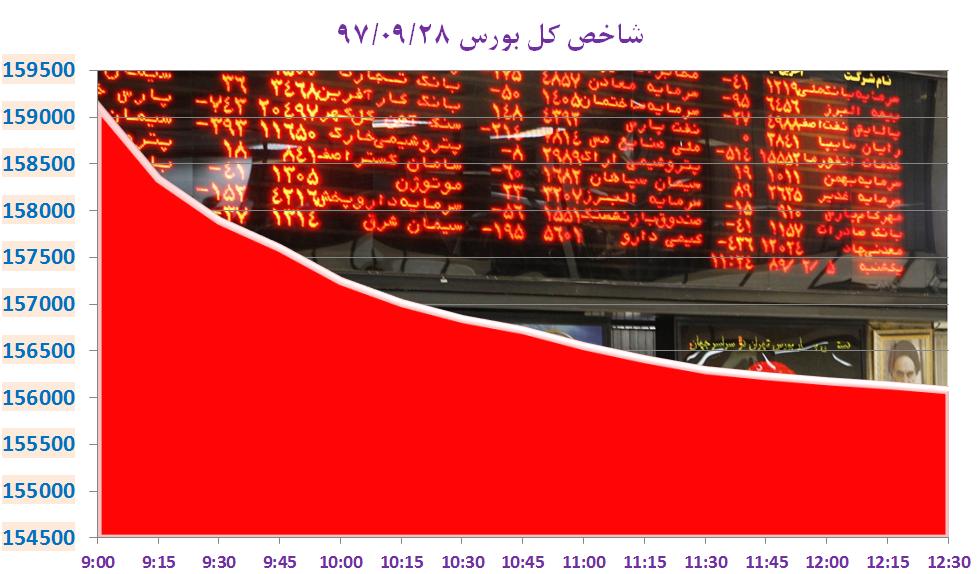 بورس تهران با ریزش ۱۰۸۰۲ شاخص کل به استقبال زمستان رفت/ بانک مرکزی آمریکا نرخ بهره را افزایش داد/ پیش بینی وزیر صنعت از کاهش قیمت لوازم خانگی/ رونمایی عربستان از بودجه ۲۹۵ میلیارد دلاری
