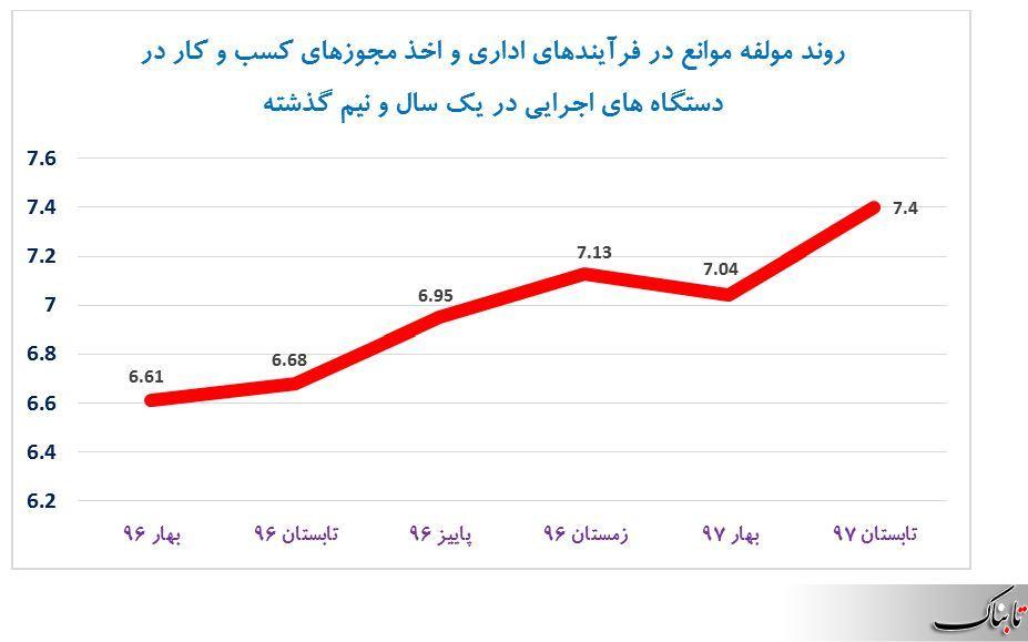 سرمایه گذاران بین المللی با چه انگیزهای در ایران سرمایه گذاری کنند وقتی دستگاهها از موانع کسب و کار کسب درآمد میکنند