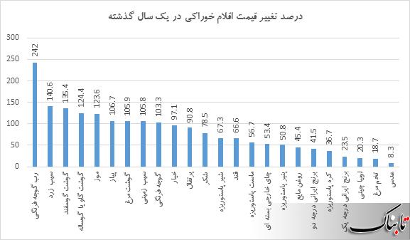 گران قیمتترین خودروها در بازار ایران/ چین بزرگترین صادرکننده به ایران در سال گذشته/ کاهش قیمت پیاز در راه است/ بیشترین افزایش قیمت سال ۹۷ به رب گوجه رسید!