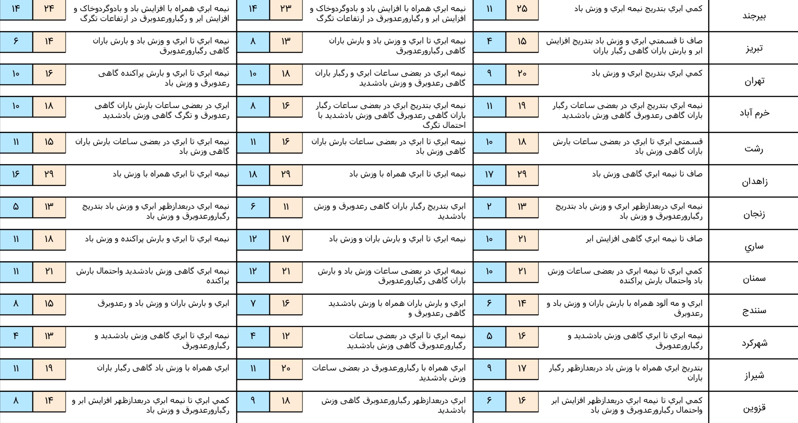 آخرین وضعیت آب و هوا و ترافیک جادهای؛ جمعه ۱۶ فروردین ۹۸
