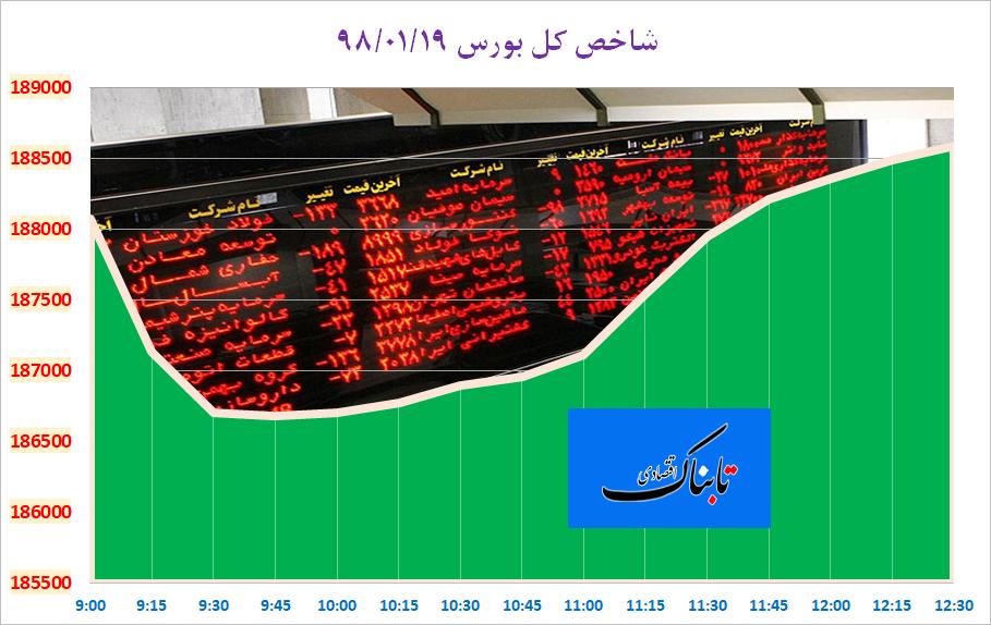 توقف واردات گوشت با دلار ۴۲۰۰ تومانی/ سکه در ایستگاه ۵ میلیونی / پیش بینی رشد ۳ درصدی اقتصاد ایران در ۲۰۲۰/ نماینده مجلس: قیمت واقعی دلار، بین ۷ تا ۹ هزار تومان و نه بیشتر