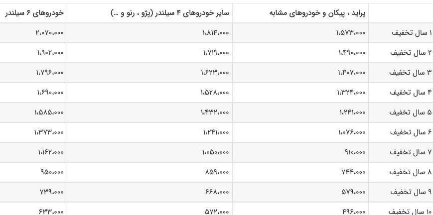 جدول نرخ بیمه شخص ثالث انواع خودروها در سال ۹۸