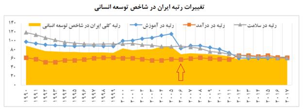 رشد ۶۷.۵ درصد درآمد سرانه ایران طی ۲۷ سال
