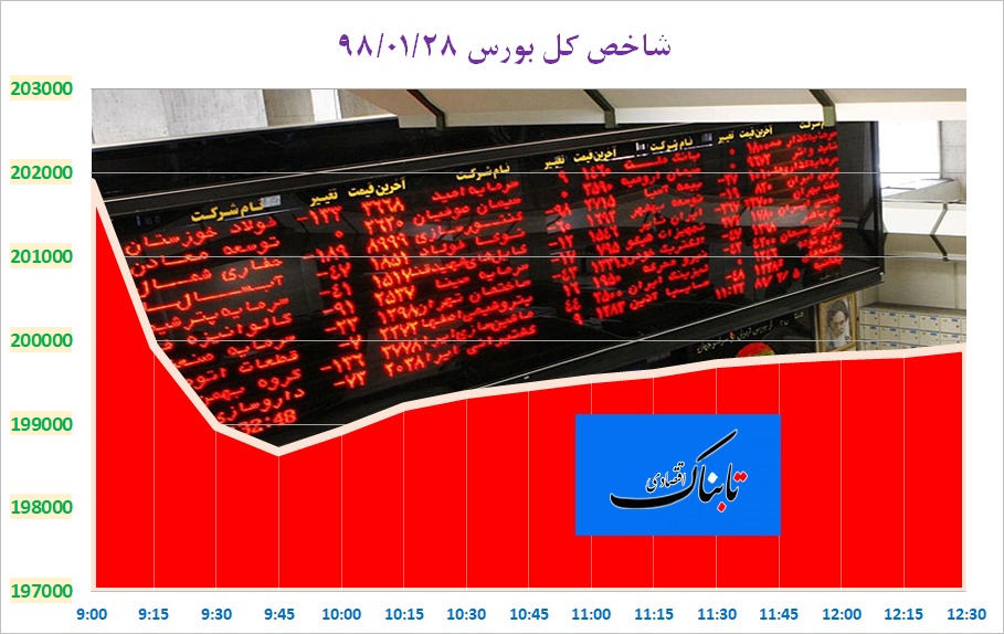 تعدیل شاخص کل در رالی صعودی بورس تهران/ دومین قرمزپوشی در سال ۹۸