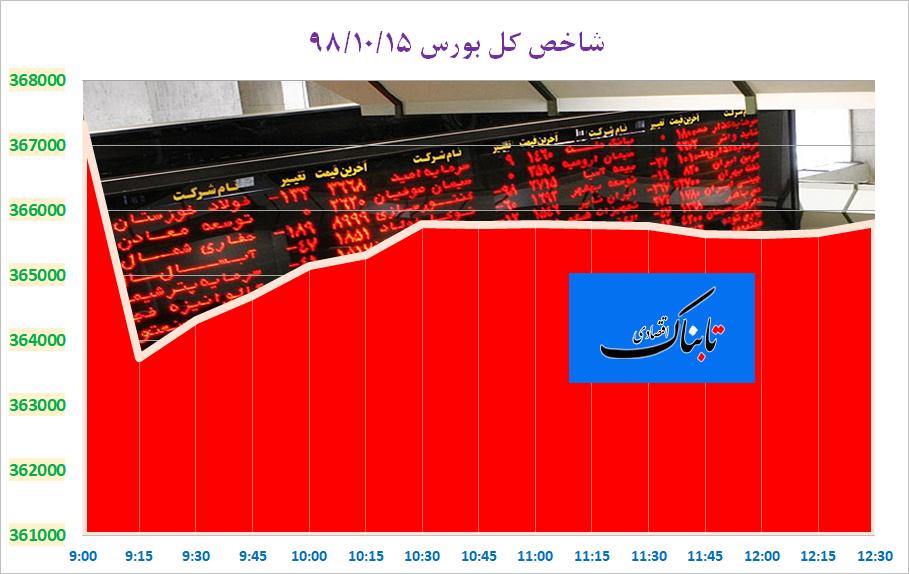 بورس تهران به زودی وارد فاز صعودی میشود/ چشم انداز بازار جهانی طلا در ۲۰۲۰/ پیشنهاد یک نماینده برای افزایش حقوق به صورت پلکانی/ چرا قیمت گوشت ارزان نمیشود؟