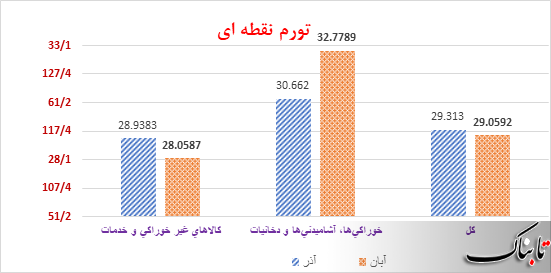 افزایش نرخ تورم نقطهای خانوارهای استان تهران