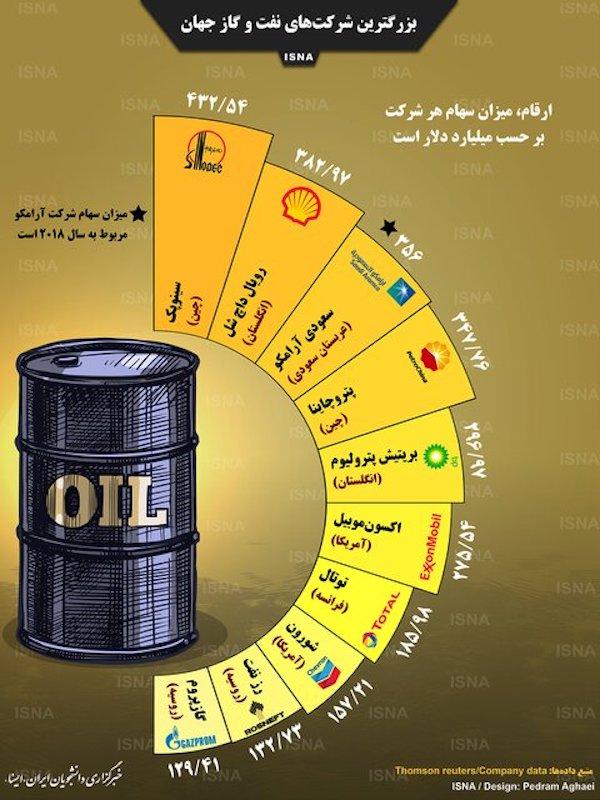 اینفوگرافیک: بزرگترین شرکتهای نفت و گاز جهان