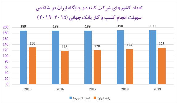 یک ایرانی برای اخذ همه مجوزهای کشور باید ۱۰ هزار و ۵۹۸ مدرک تهیه کند!/ میانگین 7 مدرک برای هر عنوان مجوز