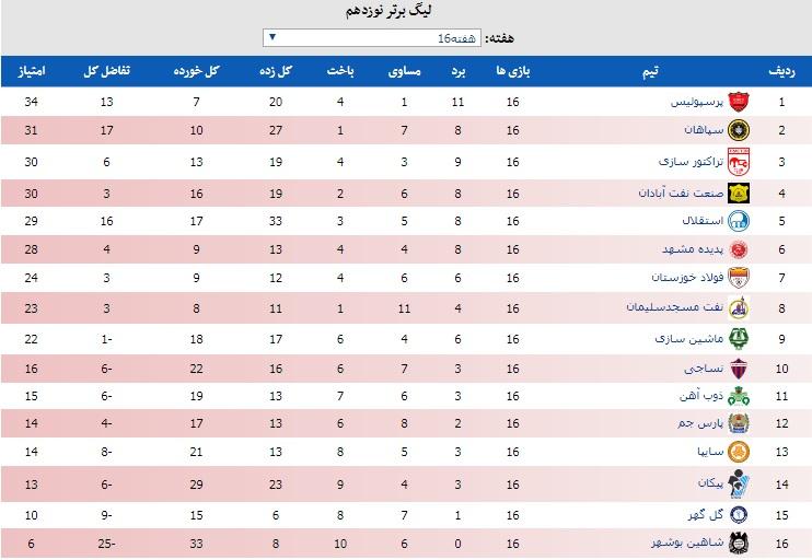 جدول رده بندی لیگ برتر فوتبال در پایان نیم فصل