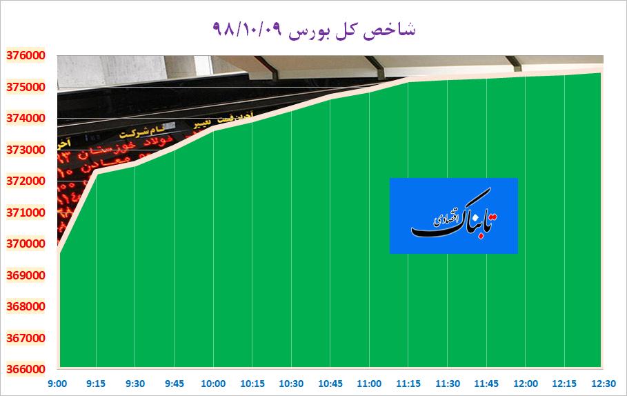 چراغ سبز لاریجانی به افزایش ۱۵ درصدی حقوق ها/ روی رکود اقتصادی سال 2020 شرط نبندید/ قیمت امروز خودروهای ایران خودرو و سایپا/ فراخوان یک خودروساز بهدلیل ترمز ناگهانی/ دلار تکان نخورد!
