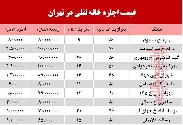 قیمت اجاره خانه نقلی در تهران