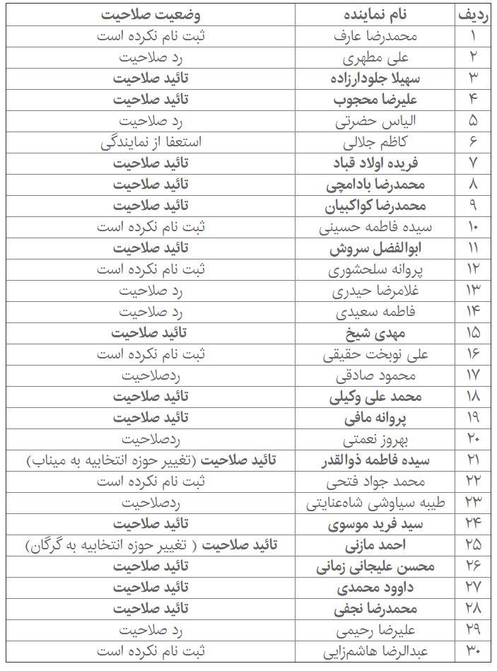 صلاحیت کدام نمایندگان تهران در انتخابات تائید شد؟