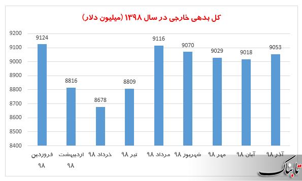 سهم هر ایرانی از بدهی خارجی چقدر است؟