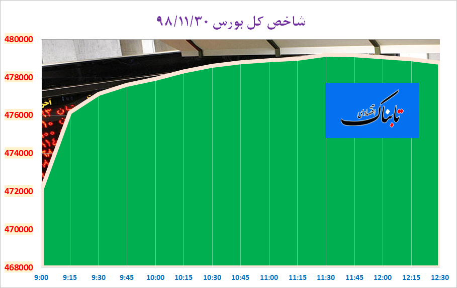 جهش نماگر بورس تهران در آخرین روز هفته