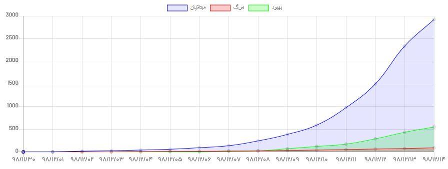 آمار مبتلایان «کووید-۱۹» به ۲۹۲۲ تن و جان باختگان به ۹۲ تن رسید/ کشف ۵۸۶ مورد جدید/ تنها یک استان بی کروناست