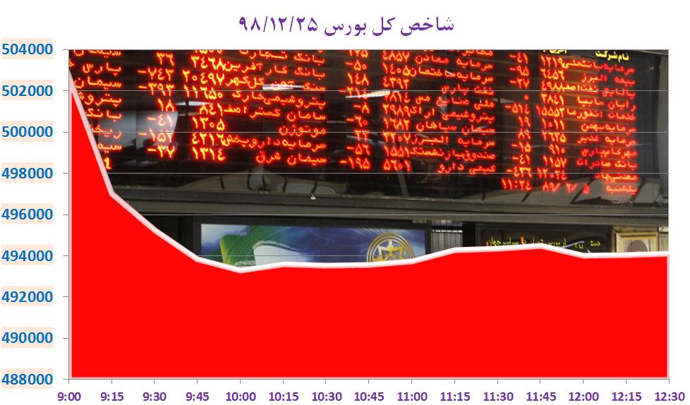 سقوط 20 هزار واحدی نماگر بورس تهران طی دو روز فعالیت