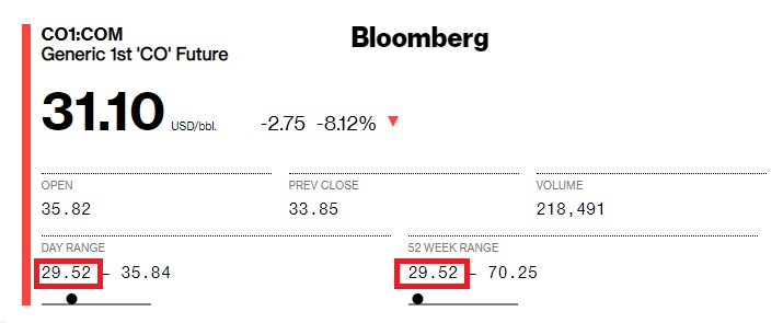 عواقب جنگ نفتی روسیه و عربستان، نفت به زیر 30 دلار سقوط کرد!