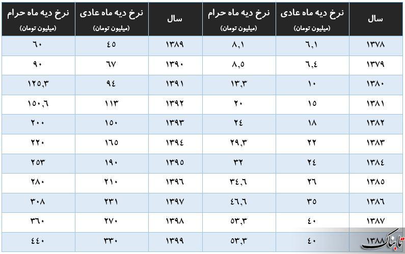 نرخ دیه سال ۹۹ تعیین شد/ رشد ۲۰ درصدی، ۶۰ میلیون تومان دیه ماههای عادی را افزایش داد +جدول مقایسهای