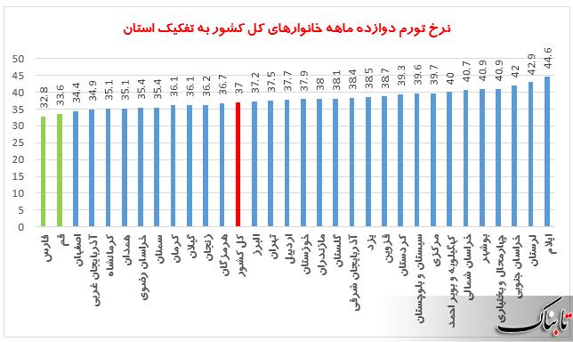 ارزان ترین استان کشور، کدام استان است؟