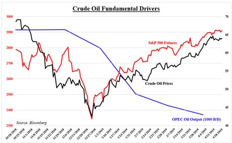 ثبات قیمت نفت خام پیش از انتشار اطلاعات درآمد بخش انرژی و تولید ناخالص داخلی آمریکا