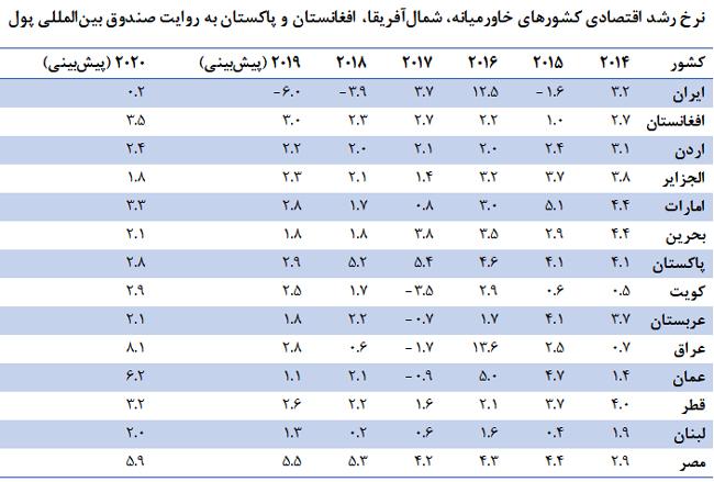 در اقتصاد خاورمیانه و شمال آفریقا چه میگذرد؟