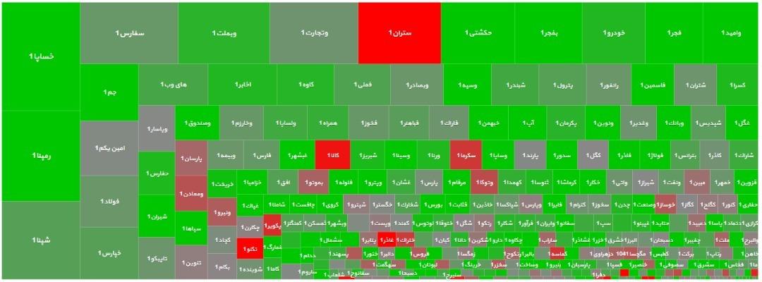 اهتزاز پرچم بازار سرمایه در ارتفاع ۲۲۰ هزار واحدی