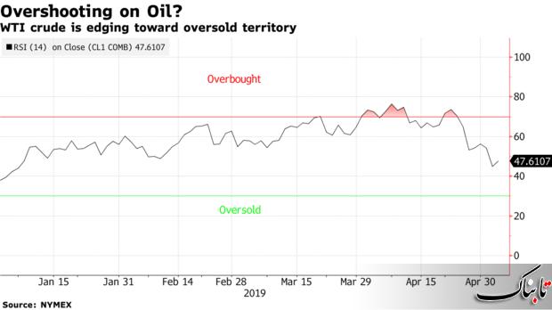 اوپک و افزایش مصرف بنزین احتمالا منجر به افزایش مجدد قیمت نفت خام خواهند شد