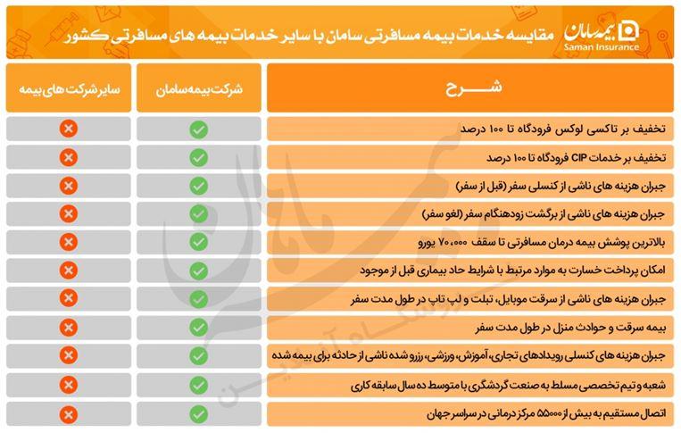 بیمه مسافرتی سامان + خرید آنلاین و ارزان