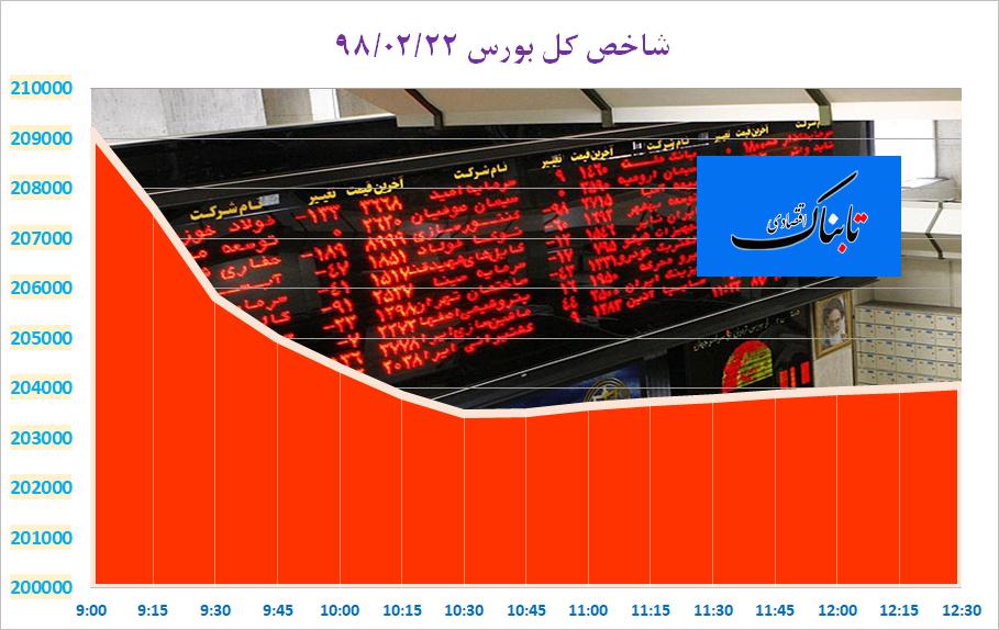 ریزش قیمت ها از چهارراه استانبول تا حافظ؛ یکی دلار دیگری بورس/ جریمه ۷ بانک بزرگ به دلیل تخلف ارزی/