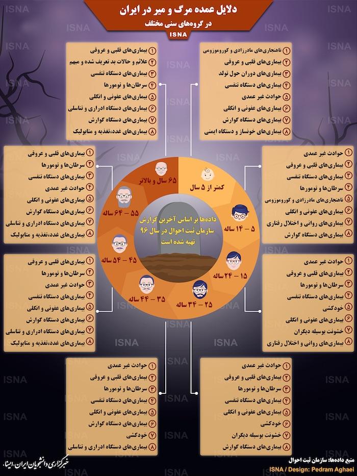دلایل عمده مرگ و میر در ایران