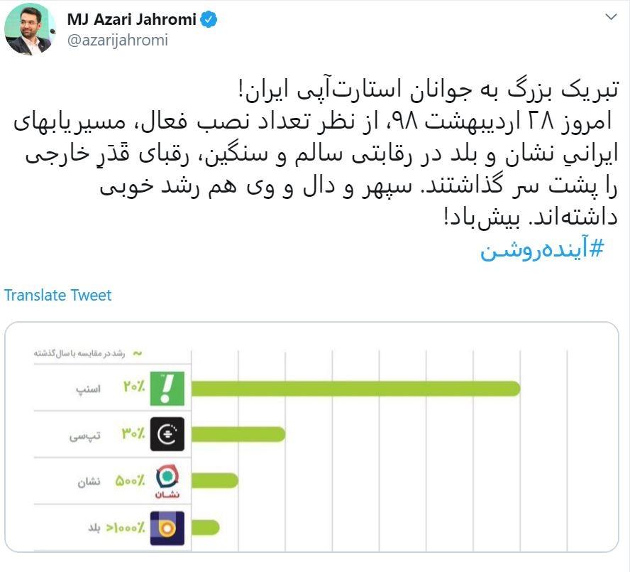 گزارش کافهبازار و تبریک وزیر به استارتاپهای ایرانی